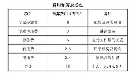 海南中濟醫藥科技有限公司2019年度引進4名高層次海外專家的費用預算。(大紀元)