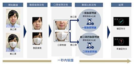 臉部辨識流程。