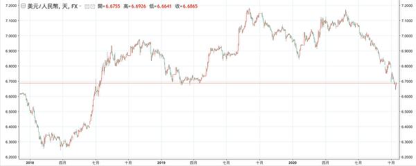 圖:2018/1至2020/10人民幣兌美元匯率(資料來源:鉅亨網/TradingView 記者黃捷瑄/整理)