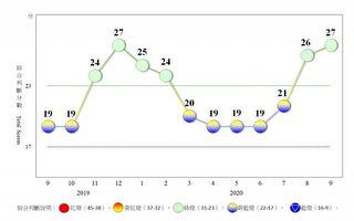 台經濟活動趨穩 9月景氣續亮「穩定」綠燈
