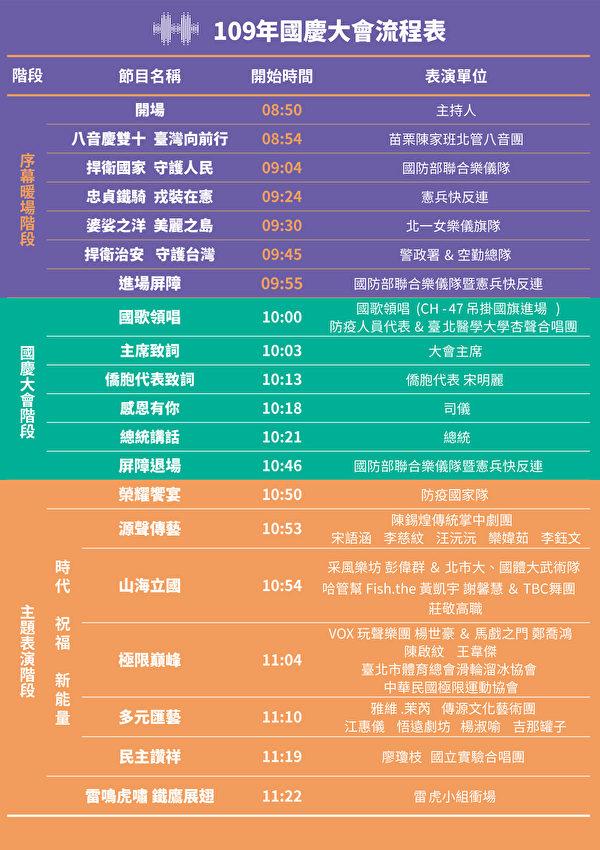 中華民國109年雙十國慶程序節目表。(國慶籌備委員會提供)