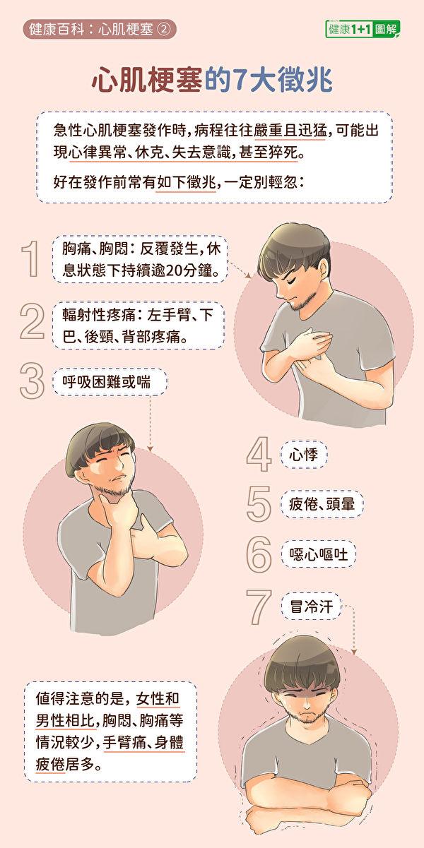 心肌梗塞7大徵兆,包括胸痛胸悶、呼吸困難或喘、冒冷汗等。(健康1+1/大紀元)