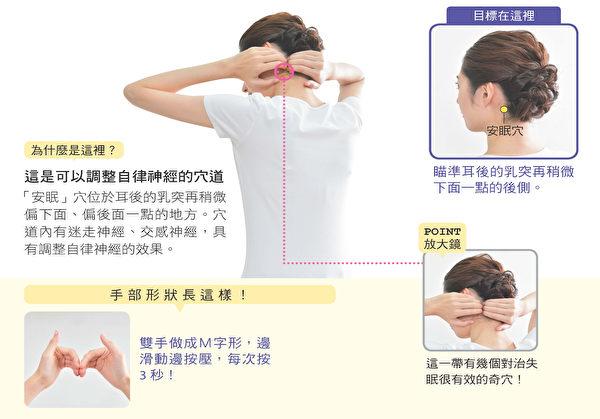 安眠穴位于耳后乳突再稍微偏下、偏后一点的地方。按摩它可调节自律神经。(方言文化提供)