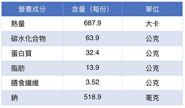 運動恢復期料理——薑汁紅燒牛肉麵的營養成分表。(梁家瑋提供)