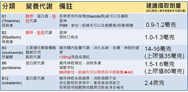 维生素B群的代谢角色,包括维生素B1、B2、B3、B6和B12。(廖伟呈提供)