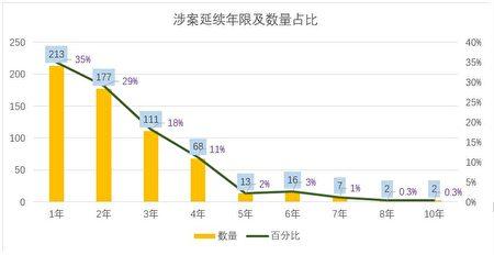 對2012年—2020年北京地區發佈的關於非法吸收公眾存款案的法院案例的分析。(大紀元製圖)