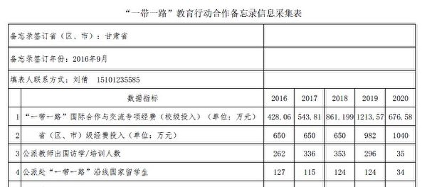 甘肅省教育廳《「一帶一路」教育行動合作備忘錄信息採集表》截圖。(大紀元)