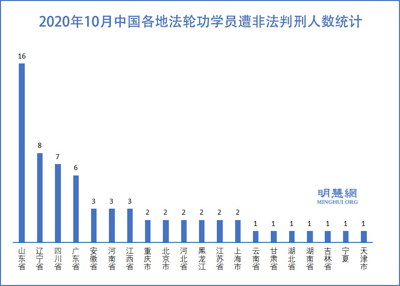 10月份 至少65名法輪功學員被非法判刑