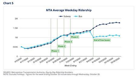 疫情期间,纽约市地铁乘客量比去年下降七成。
