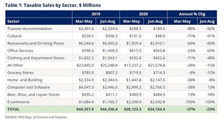 市主计长斯静格2日报告显示,6月至8月间的市应税销售额的下降有所缓和,但总销售额仍比去年低23%。
