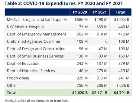 市医疗系统的支出比2020财年增加5倍多。