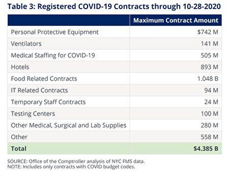 图为截至10月28日,纽约市府已注册的与疫情相关合同数据。