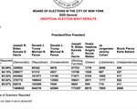 纽约市五区中  川普唯一在史坦顿岛领先