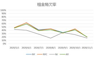 纽约十月份租金拖欠率出现新低点