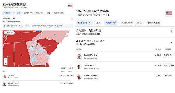 11月6日下午4點半在搖擺州佐治亞州,特朗普和共和黨聯邦參議員候選人之間的選票差距為-992張,而拜登和民主黨聯邦參議員候選人之間的選票差距為98,557。(取自選舉局網站)