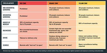 图为州府提供的红色聚集区(Cluster zone) 、橘色警戒区(Warning zone)、黄色预防区(Precautionary zone)的防疫措施规定。