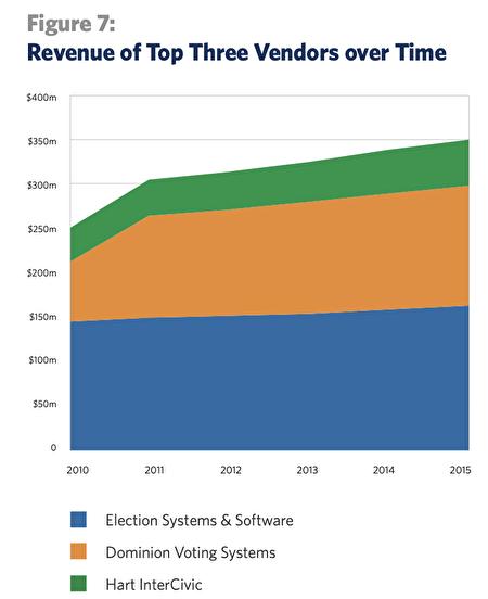 2010年至2015年投票機行業繼續整合,更加高度集中,三家公司控制著絕大多數市場。