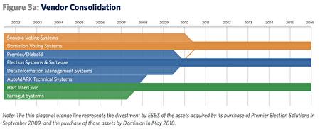 十年間投票機行業經歷了驚人的整合。Dominion公司下的橙色細斜線表示ES&S於2009年9月購買PES收購的資產,在2010年5月轉為Dominion的資產。