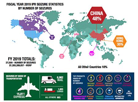 CBP提供的2019财年资料显示,高达48%的仿冒品来自中国。