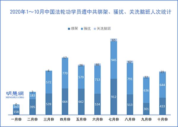 2020年1月~10月中國法輪功學員遭中共綁架、騷擾、關洗腦班的人次統計。(明慧網)