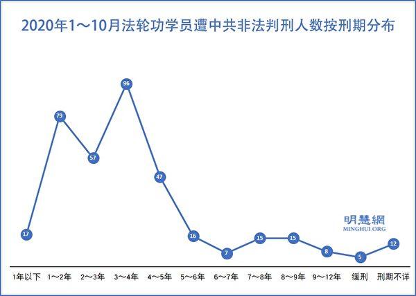 2020年1月至10月法輪功學員遭中共非法判刑人數按刑期分佈。(明慧網)
