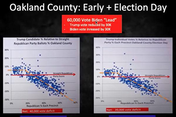 大選計票軟件疑雲 麻省理工博士發現異常曲線