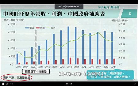 旺旺集團歷年取得中國政府補助情況。(鍾佳濱簡報)