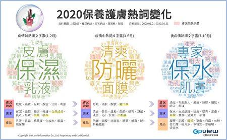 2020保養護膚熱詞變化。
