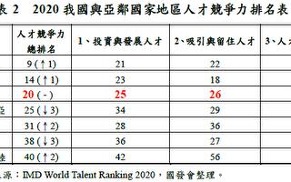 IMD世界人才排名 台灣第20名優於日韓