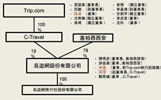 质疑易游网有中资 台民团忧个资恐传中国