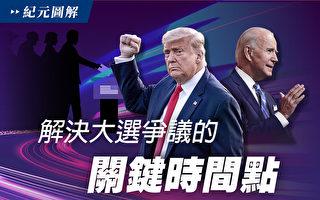 【圖解】解決大選爭議的關鍵時間點