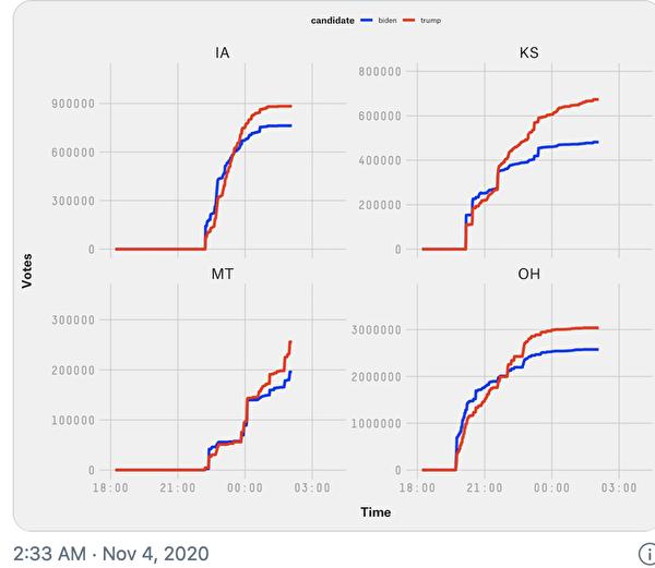 從其他州的圖表可見,藍色曲線即使偶爾突增,紅色曲線也會增長。(取自FiveThirtyEight網站)