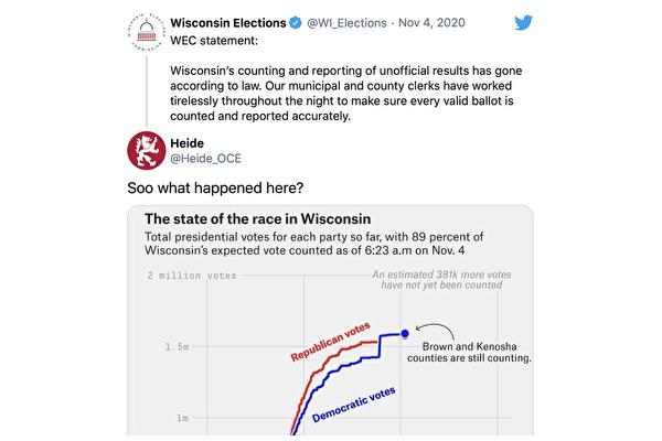 威斯康星州和密歇根州選票暴增的疑雲