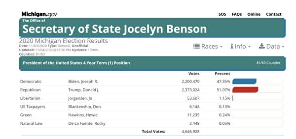在密歇根州政府網站上,截止當地時間11月4日晚11:20,特朗普得票超過237萬,拜登220萬,特朗普比拜登多了17萬票,得票率特朗普51.07%,拜登47.35%。(密歇根州政府網)