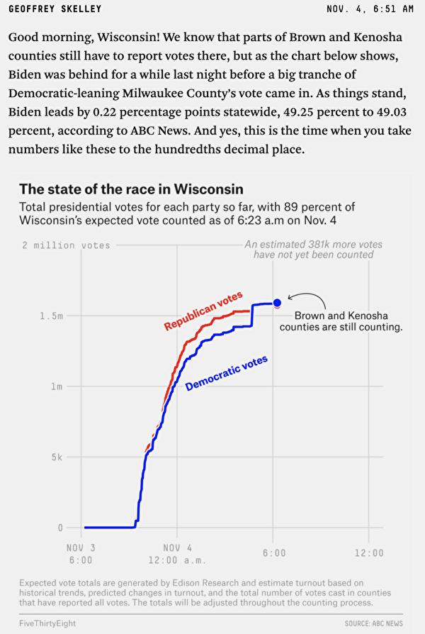 538製作圖表的人在6點51分發佈該圖時解釋,「有一大批傾向於民主黨的密爾沃基縣選票湧入。」(取自FiveThirtyEight網站)