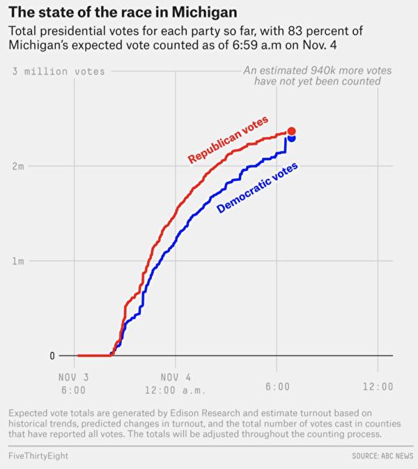 密歇根的圖表顯示拜登的選票突然「神奇」增加,經過澄清,是某個環節上報數據時打錯字,給拜登的數據多加了個0。(取自FiveThirtyEight網站)