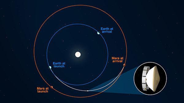 "NASA:火星探测车毅力号已飞至""半""路"