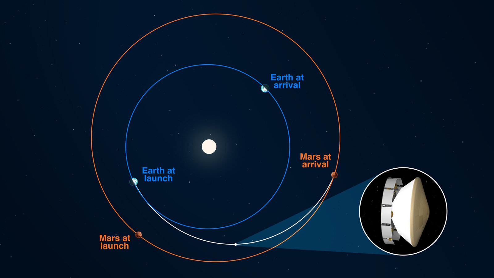 NASA:火星探測車毅力號已飛至「半」路