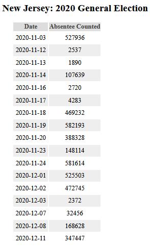 新泽西州数据库混乱   1709岁假选民成功投票