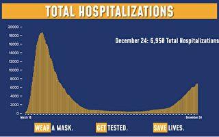 紐約州連續三天 單日染疫死亡人數過百