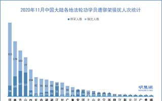 11月份 逾两千法轮功学员遭中共绑架骚扰