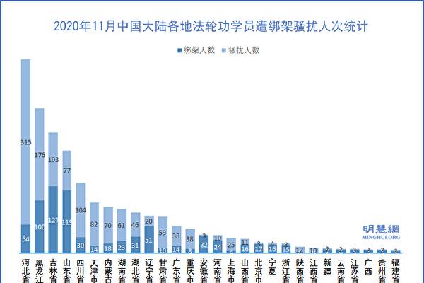 11月份 逾兩千法輪功學員遭中共綁架騷擾