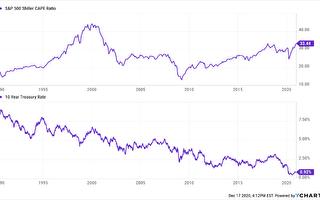 聯儲局鮑爾一句話 美股同步創新高
