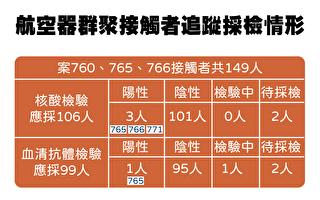 长荣案149接触者 陈时中:有2人待采检
