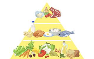 11迹象是压力大 哈佛博士后推地中海饮食金字塔