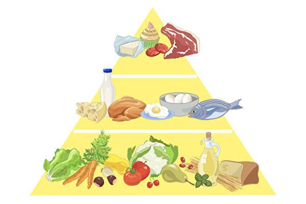 地中海饮食金字塔被认为是当地居民长寿的主因。(Shutterstock/大纪元制图)