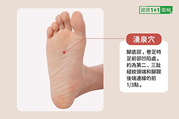 湧泉穴位置:約第二、三趾縫紋頭端和腳跟後端連線的前1/3點。(健康1+1/大紀元)