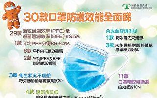 香港七成口罩樣本需改善