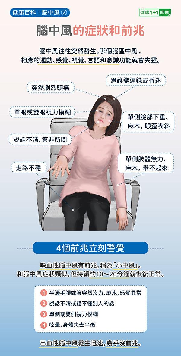 """脑中风症状包括单侧肢体无力、眼歪嘴斜等,前兆又称""""小中风""""。(健康1+1/大纪元)"""