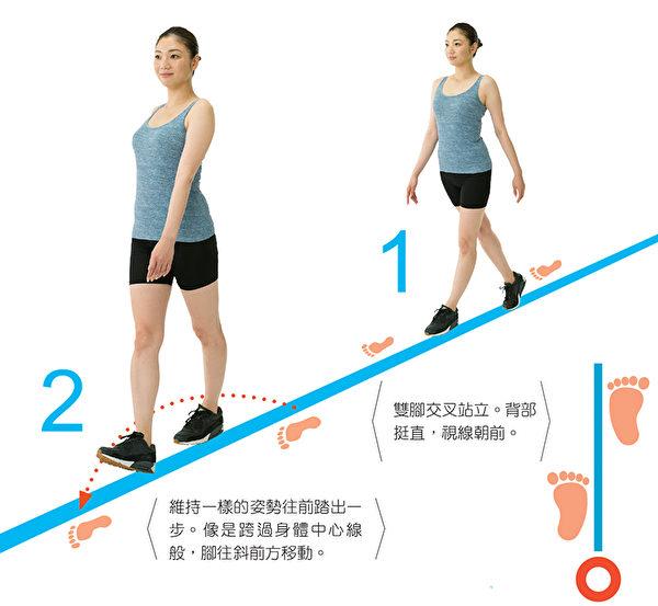 交叉步行的腳部動作1~2。(和平國際提供)